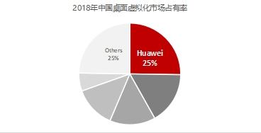 报告:华为FusionAccess稳居中国桌面虚拟化市场第一