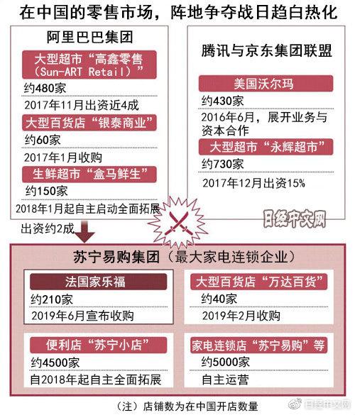 日媒:苏宁在中国零售业战国时代构建第三极?