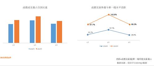 优信大数据:西南地区二手车交易活跃 区域化增长促进行业发展