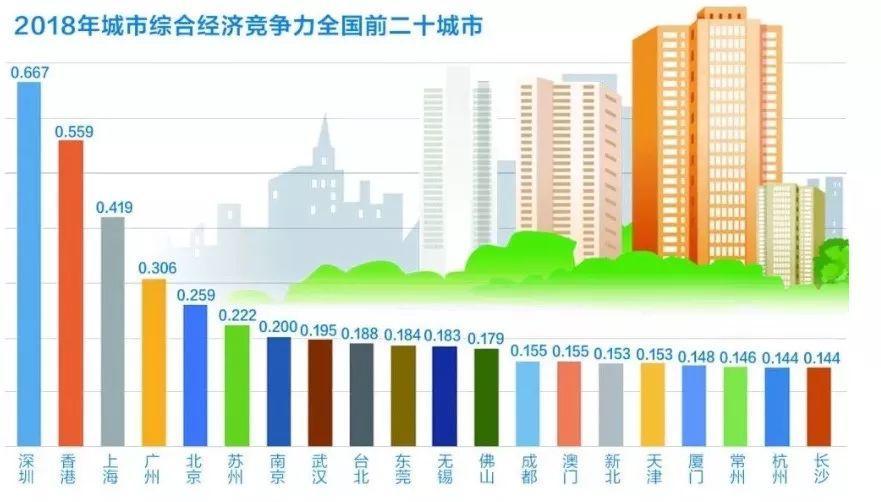中国哪个城市最拥有竞赛力?最宜居?报告到来了,许家印男儿子