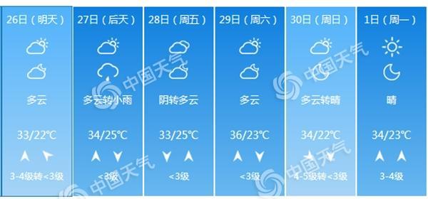 """今日北京将迎高温""""四连击"""" 热到周末就问你怕不怕"""