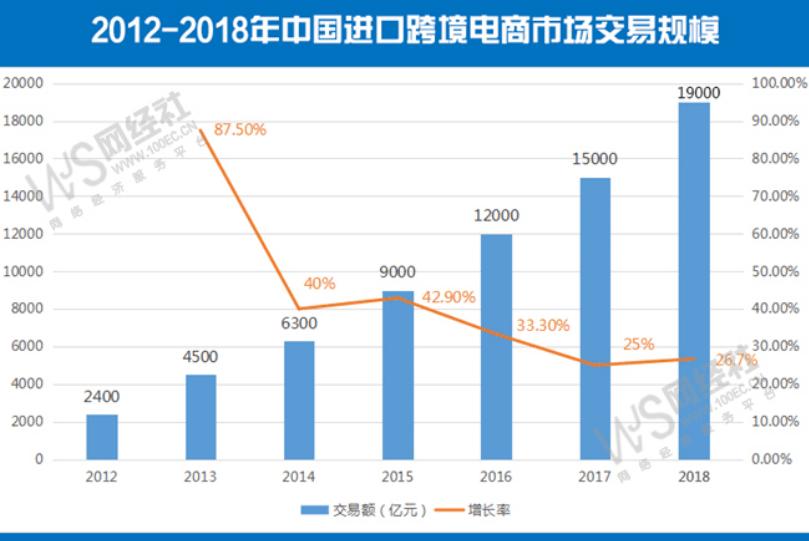 《2018年度中国进口跨境电商发展报告》发布