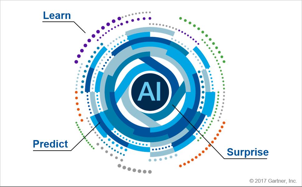 Gartner吕俊宽:企业投资AI的难点与诀窍
