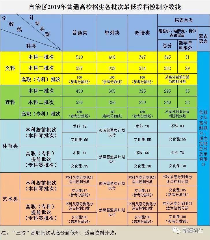 新疆高考分数线:本科一批文科510分 理科450分