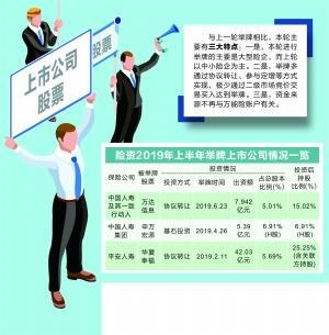 大型险企唱主角 险资9个月9次举牌上市公司
