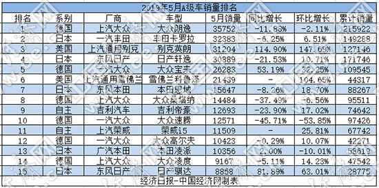 """5月A级车:朗逸扩大领先优势 英朗""""放血""""逆势暴增"""