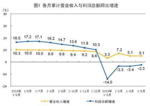 前5月全国规模以上工业企业利润下降2.3% 降幅收窄