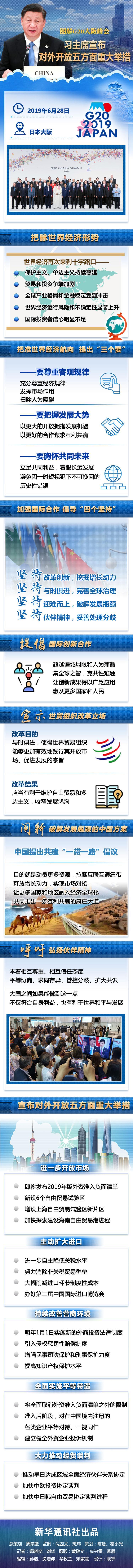 图解G20大阪峰会:习主席宣布对外开放五方面重大举措