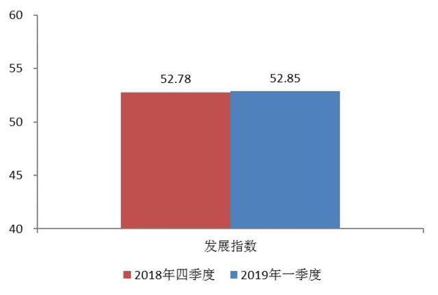 """普惠金融-小微指数""""显示小微企业融资效率大幅提升"""