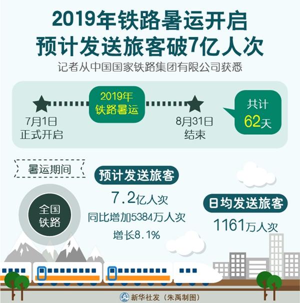 2019年铁路暑运预计发送旅客破7亿人次