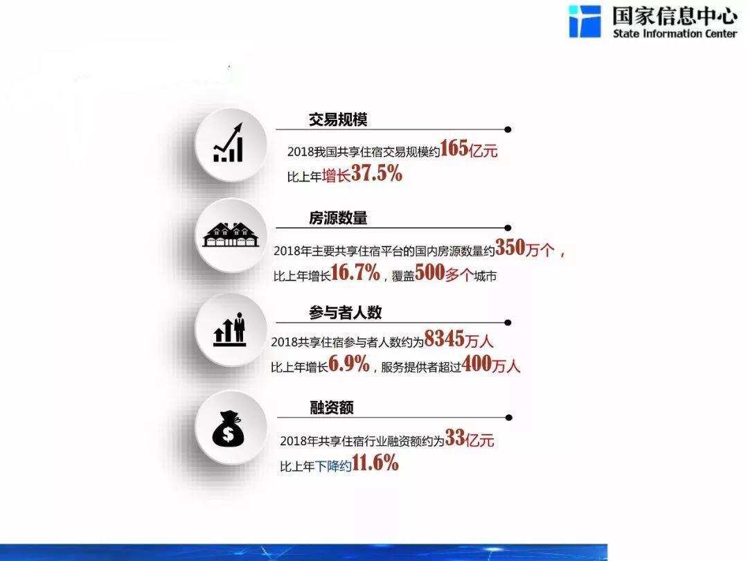 《中国共享住宿发展报告2019》发布 共享指数呈城市发展新指标