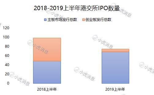 2019年上半年港股市场IPO盘点