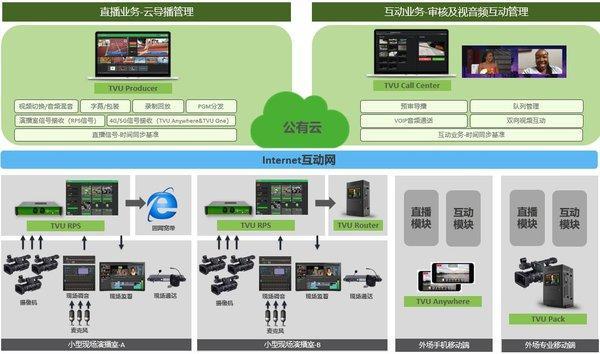 "TVU Talk Show正式发布,开创""全民互动""新时代"