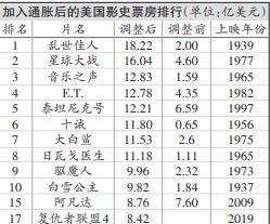 算通胀,复联4排不进影史前十