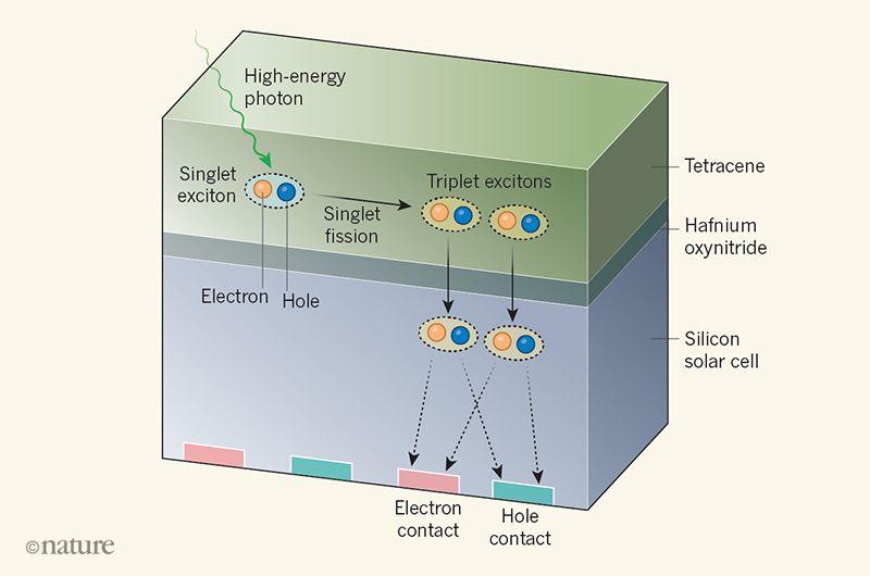 硅太阳能电池效率有望升至35% 通过改变钝化层材料