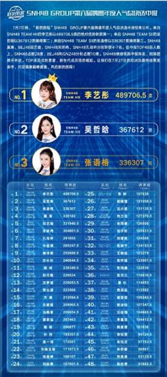 SNH48 GROUP第六届总决选中报揭晓 李艺彤获第一