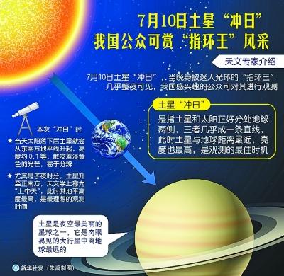 """土星""""冲日""""奇观再现 神秘天文现象整夜可见"""