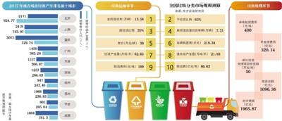 千亿级风口上的垃圾分类
