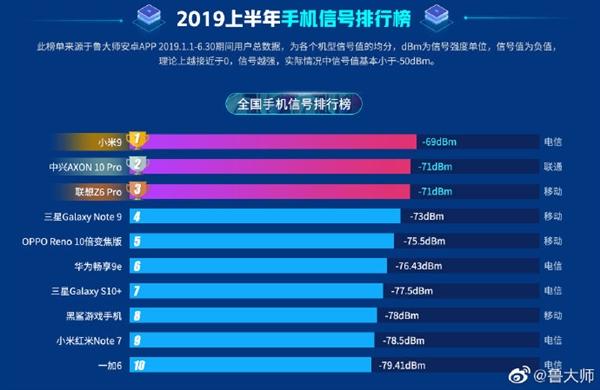 鲁大师发布2019上半年信号榜