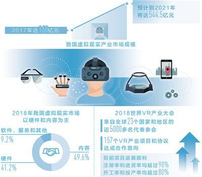 AR指导装配、VR模拟旅游 虚拟现实由虚向实