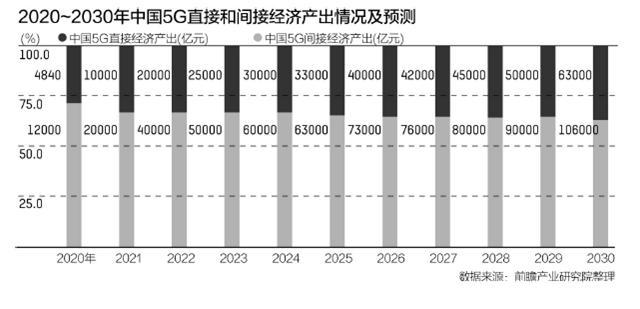 华北科技学院专接本(猎神ol电脑版)5G车牌发放一个月,各地发力要点现已清晰!