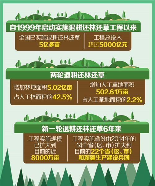 奔跑吧兄弟新闻发布会(北方民族大学招生网)我国退耕还林工程总投入超越5000亿元