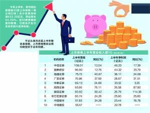 陈红然(银の堡)30家上市券商上半年净赚433亿 增逾五成