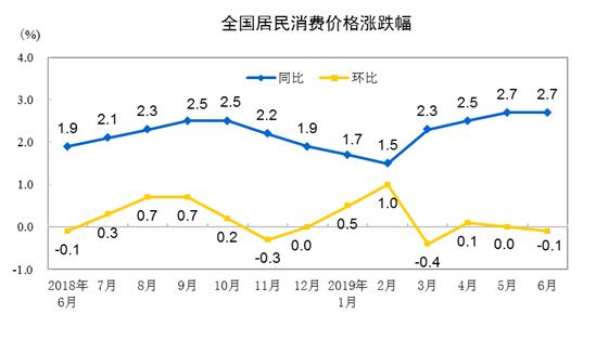 2019年6月份居民消费价格同比上涨2.7%