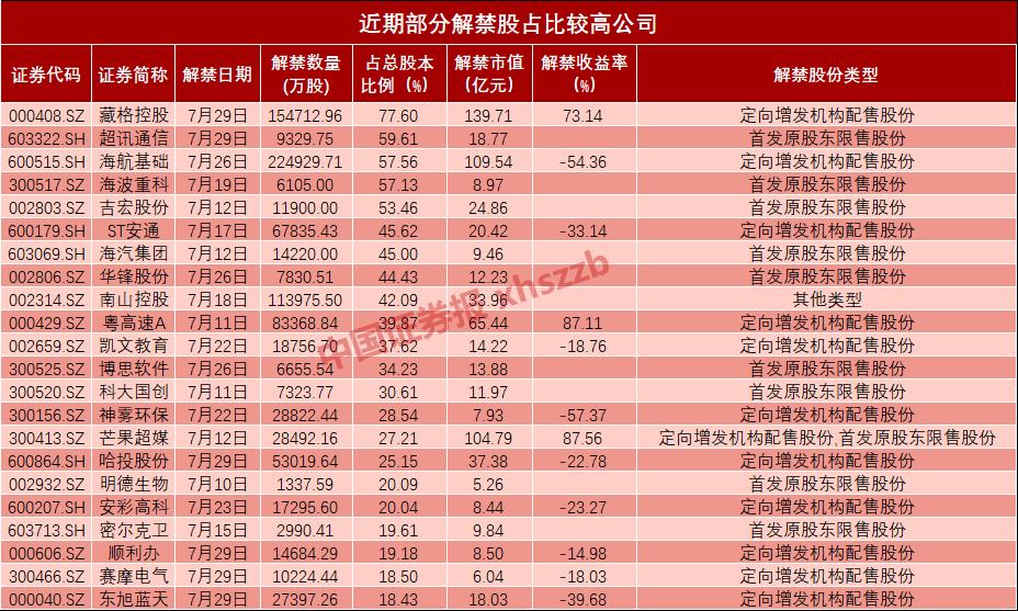 76家公司限售股即将解禁 13家解禁股占比超30%