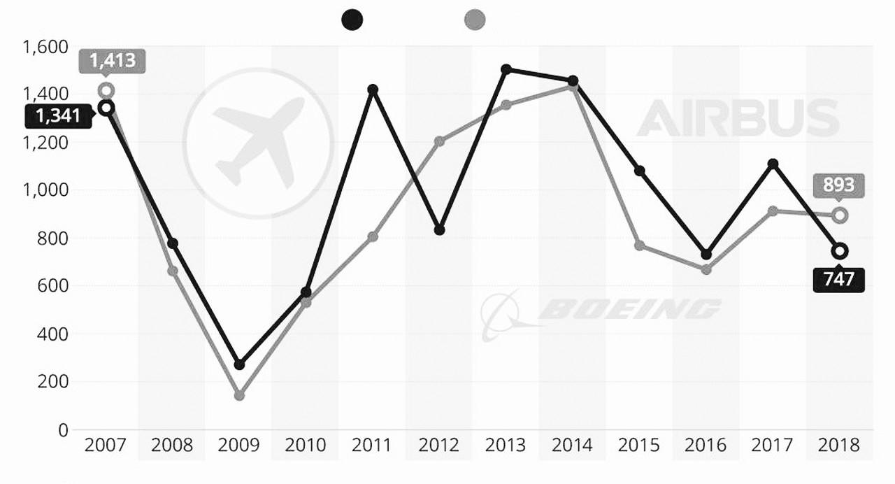 空客追赶8年终于要超波音