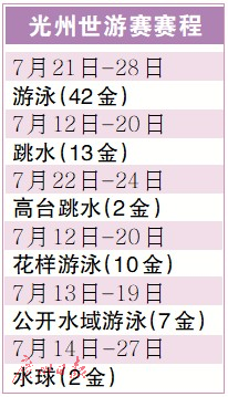 2019年世界游泳锦标赛:泳军光州行 期待放光芒