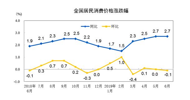 邵氏电影大全国语版(冒险岛斥候加点)2019年6月份居民消费价格同比上涨2.7% 鲜果、猪肉价格涨幅较大