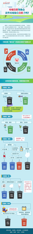 图解丨垃圾分类划重点 这些垃圾你会分类了吗?