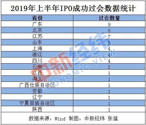 男欢女爱 淘书楼(完美世界穿墙挂)上半年各地IPO过会数量PK 广东北京江苏名列前三