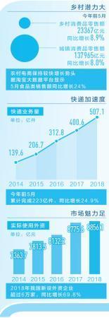 中国经济韧性在哪里:近14亿人口和4亿多中等收入群体