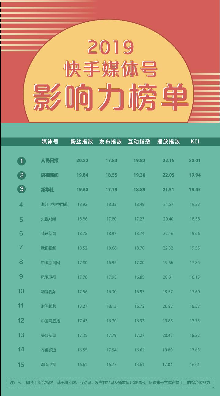 """快手发布""""2019媒体号影响力榜单"""", 共探融媒体4.0新路径"""