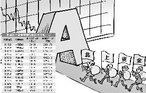 北上资金活跃度降低 连续减持高价白马股