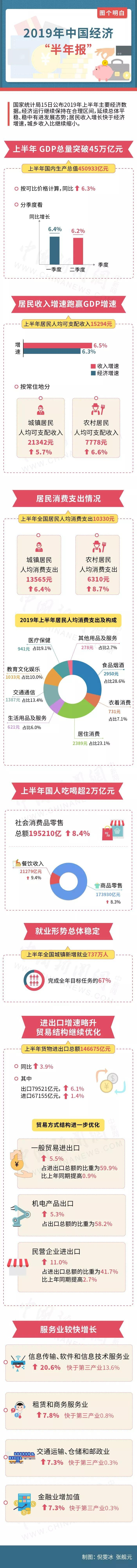 """一图看懂2019年中国经济""""半年报"""""""