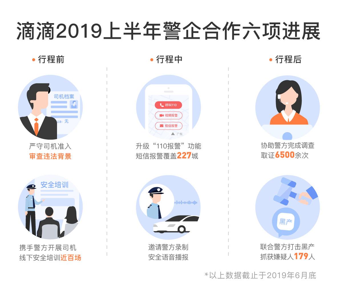 """滴滴""""安全发布""""公布2019上半年警企合作六项进展"""