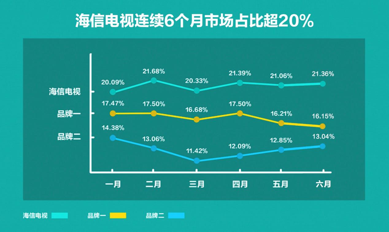 中国彩电半年战报:海信连续6个月市占比超20%