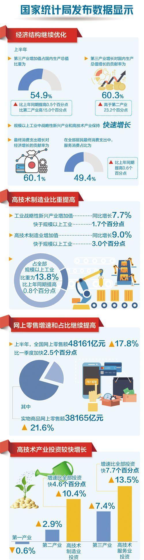终极一班32(唐禹哲吸血鬼)专家学者点评半年报:经济结构继续优化 增加质量继续提高