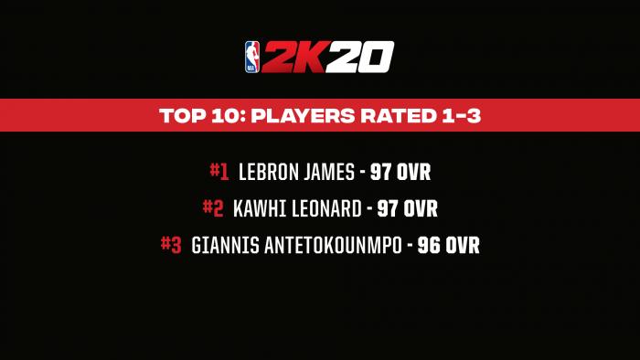 《NBA 2K20》明星球员评分公布 老詹还是稳的