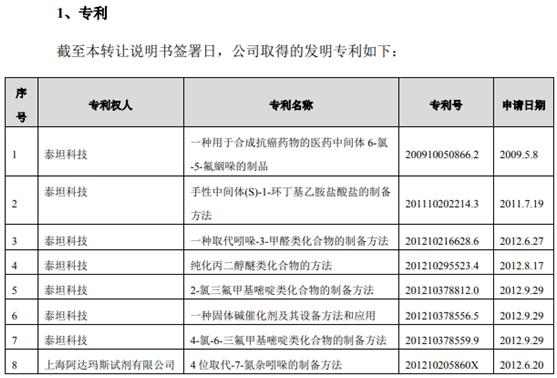 泰坦科技货币资金存疑点 涉嫌专利信息造假