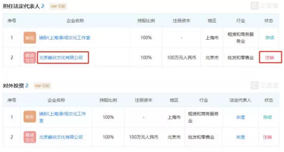 彻底闹掰?毕滢担任法人的张丹峰洪欣公司注销了