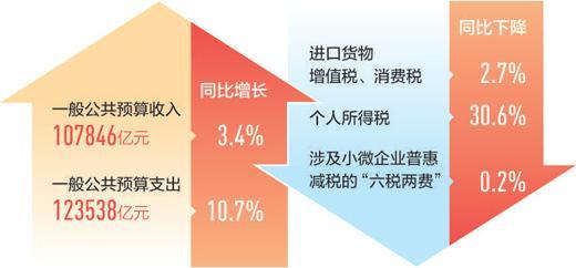 上半年财政收入运行总体平稳 增幅保持在合理区间
