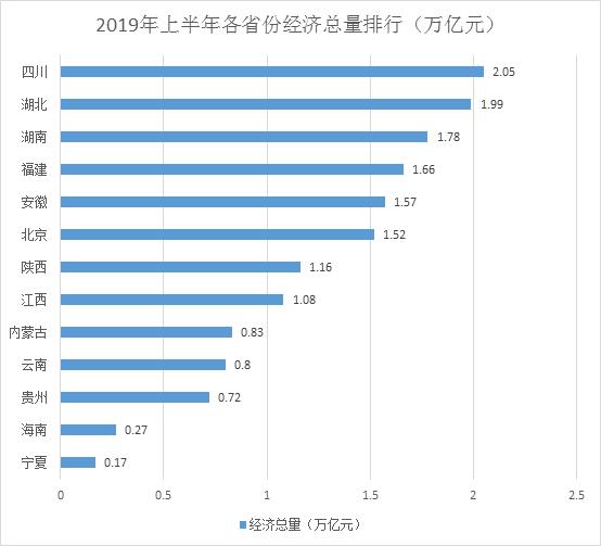宋生记(章子欣被租客带走啥状况)13省份经济半年报:四川总量首破2万亿,云南贵州高增长