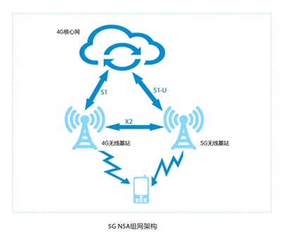 4G手机不会被淘汰 网络体验未来有保障