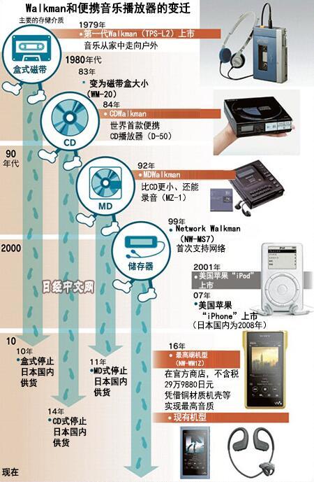 日媒:索尼创始人亲述Walkman的启示