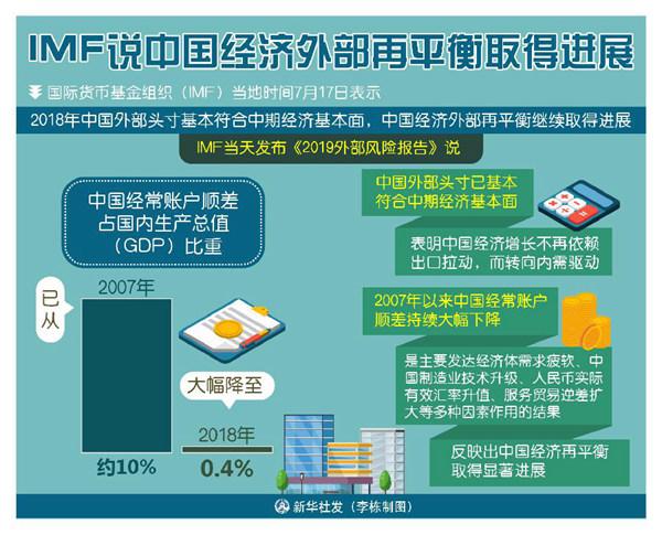 IMF:中国经济外部再平衡继续取得进展