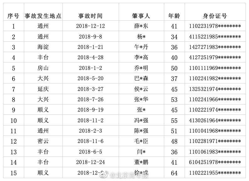 北京公布终生禁驾名单:15人都构成犯罪被追刑责